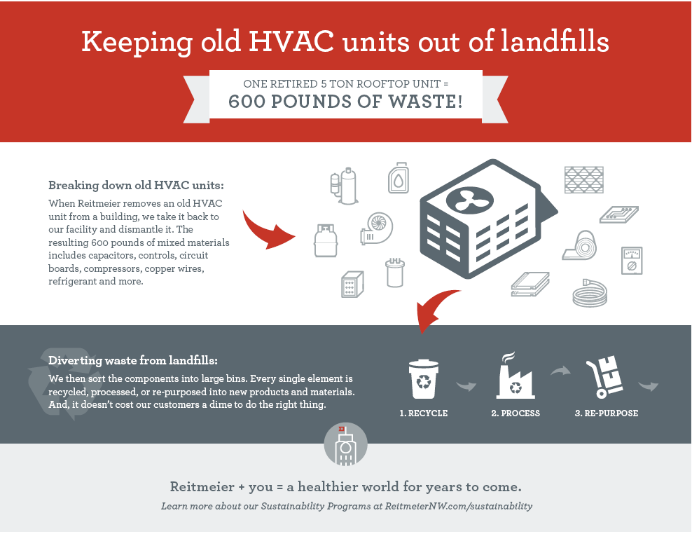 recycling HVAC units